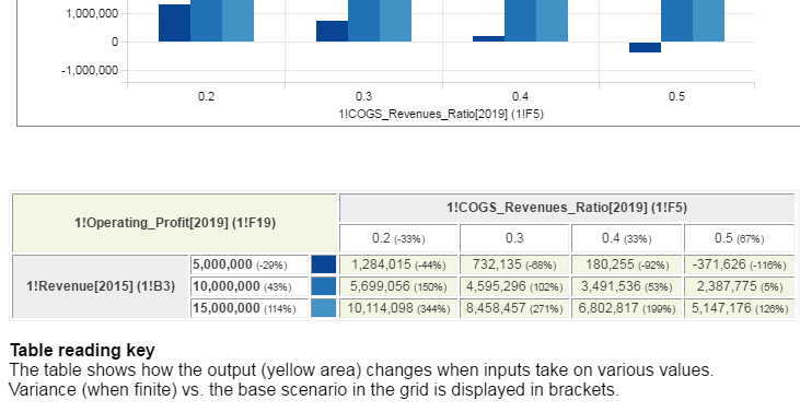 How To Run Sensitivity Analysis In Visyond Help Center. You Can Print The Chart With Table In Multiple Formats For Use Presentations And Reports. Printable. 10 000 Chart Printable At Clickcart.co